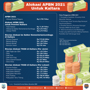 APBN 2021 Meningkat Signifikan - Facesia.com